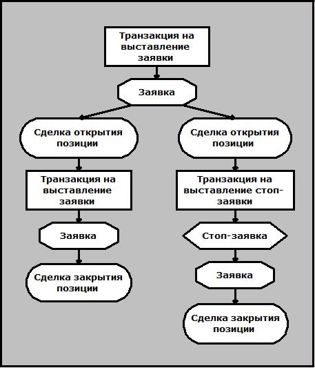 Торговые циклы в QUIK