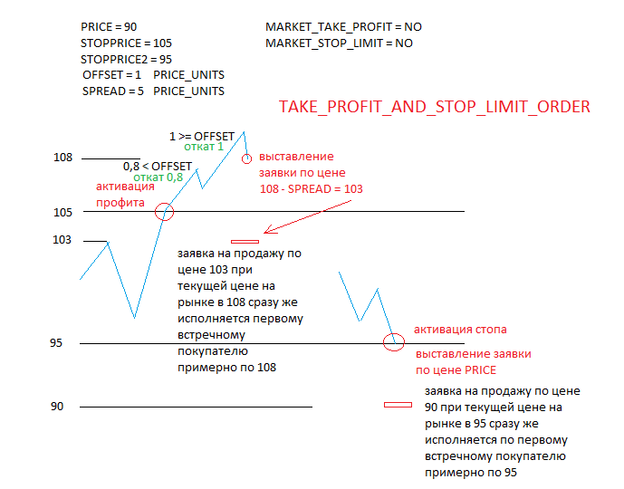 Stop order vs limit order forex